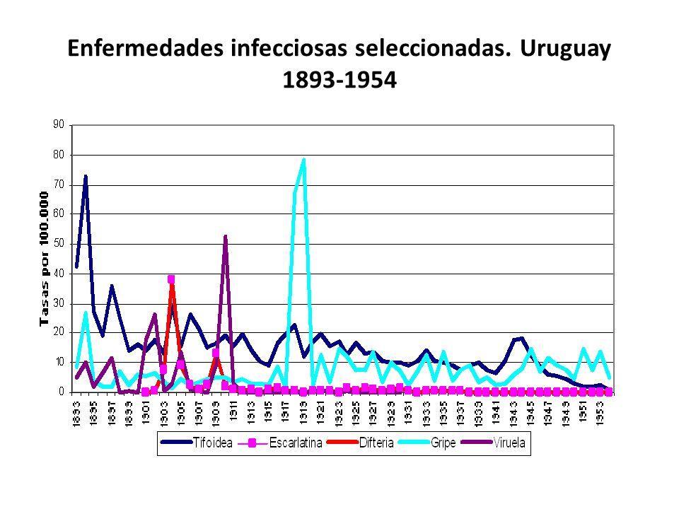 Enfermedades infecciosas seleccionadas. Uruguay 1893-1954