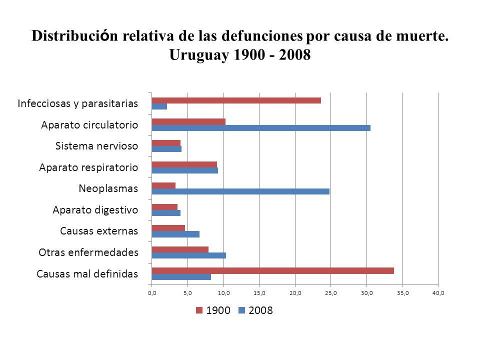 Distribución relativa de las defunciones por causa de muerte