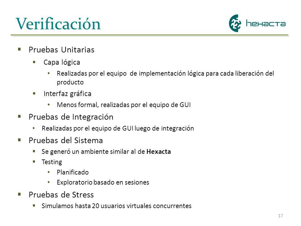 Verificación Pruebas Unitarias Pruebas de Integración