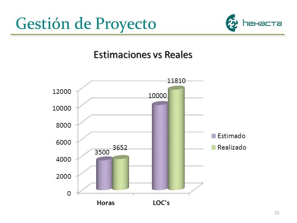 Gestión de Proyecto Estimaciones vs Reales