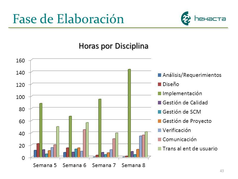 Fase de Elaboración Horas por Disciplina