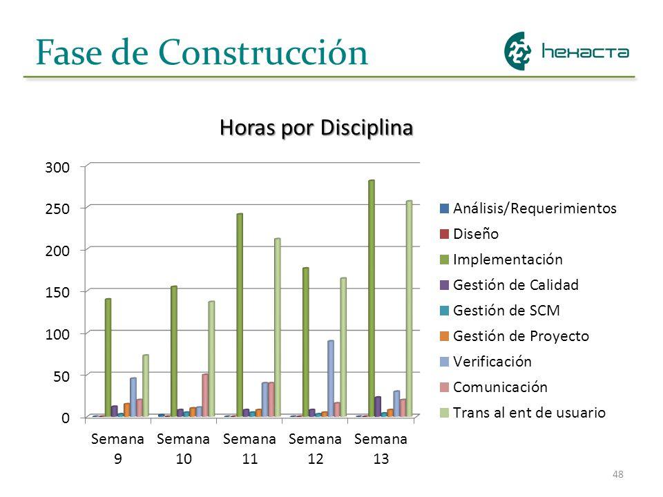 Fase de Construcción Horas por Disciplina