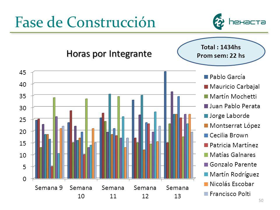 Fase de Construcción Horas por Integrante Total : 1434hs