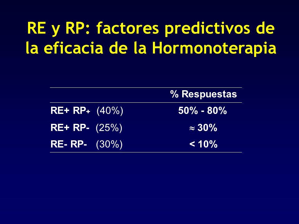 RE y RP: factores predictivos de la eficacia de la Hormonoterapia