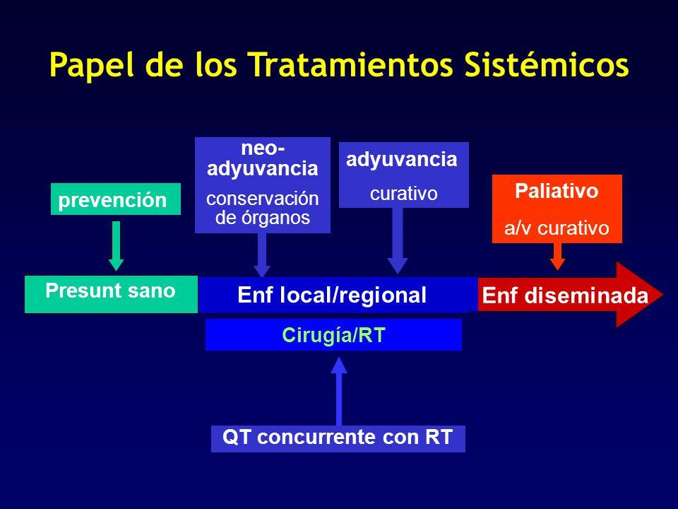 Papel de los Tratamientos Sistémicos