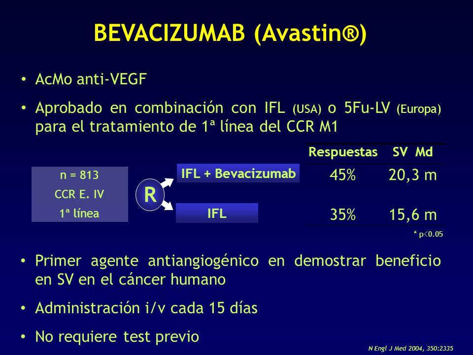 BEVACIZUMAB (Avastin®)