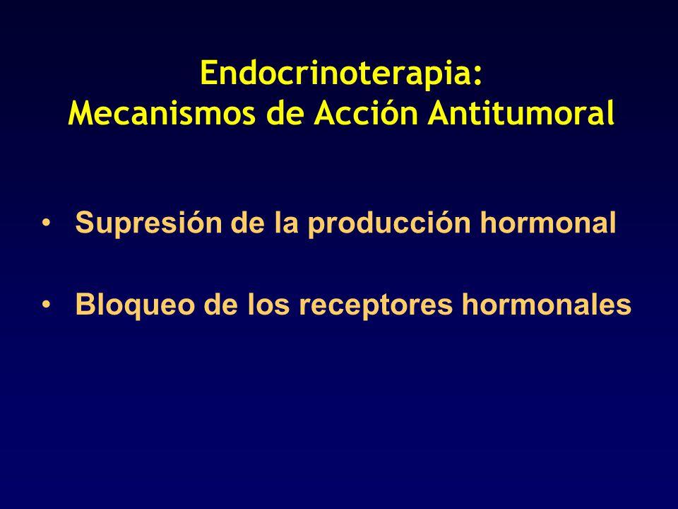Endocrinoterapia: Mecanismos de Acción Antitumoral