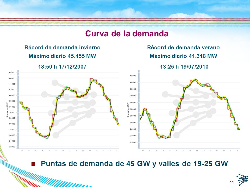 Curva de la demanda Puntas de demanda de 45 GW y valles de 19-25 GW