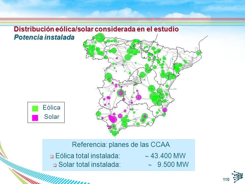 Distribución eólica/solar considerada en el estudio Potencia instalada
