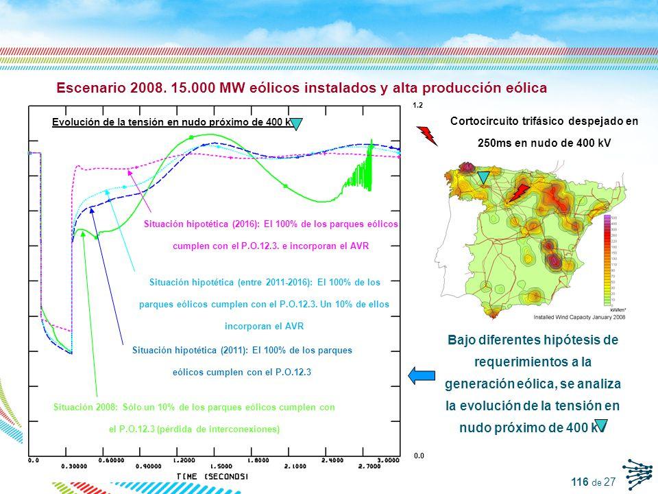 Escenario 2008. 15.000 MW eólicos instalados y alta producción eólica