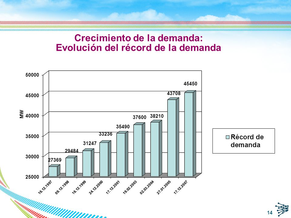 Crecimiento de la demanda: Evolución del récord de la demanda