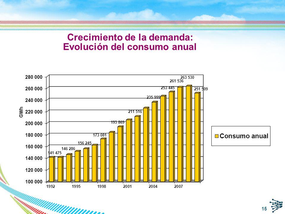 Crecimiento de la demanda: Evolución del consumo anual