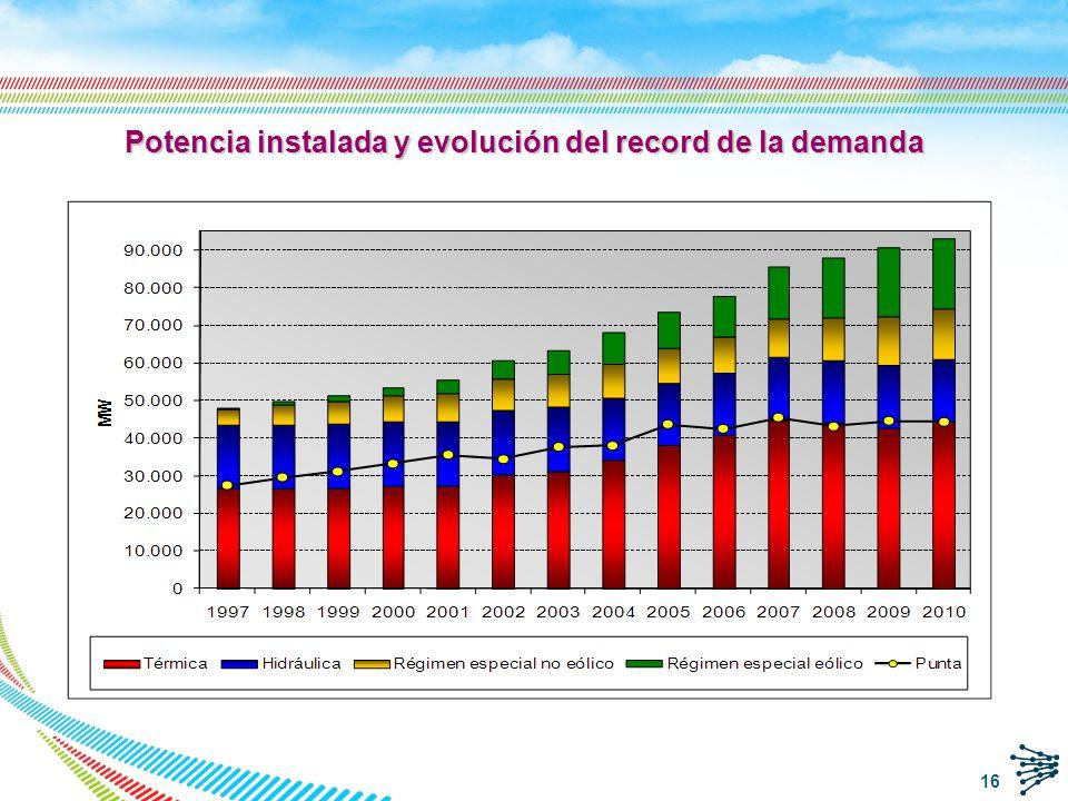 Potencia instalada y evolución del record de la demanda