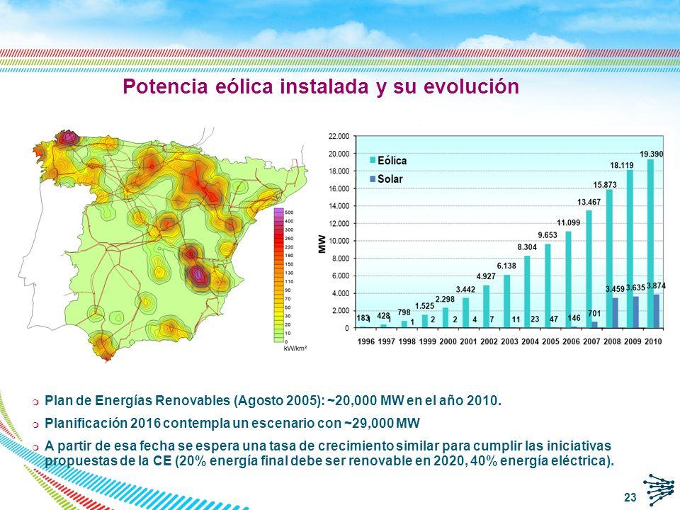 Potencia eólica instalada y su evolución