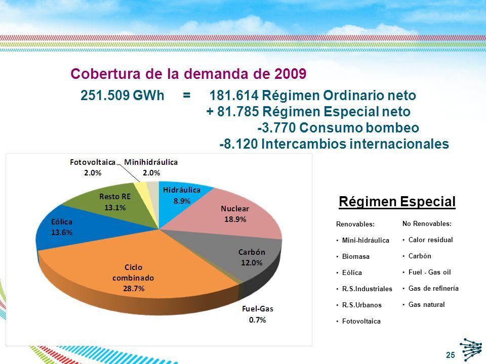 Cobertura de la demanda de 2009