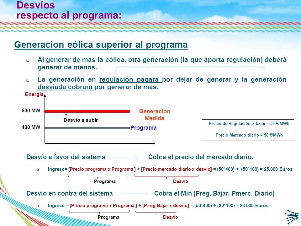 Desvíos respecto al programa: Generacion eólica superior al programa