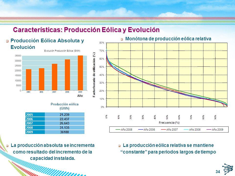 Características: Producción Eólica y Evolución