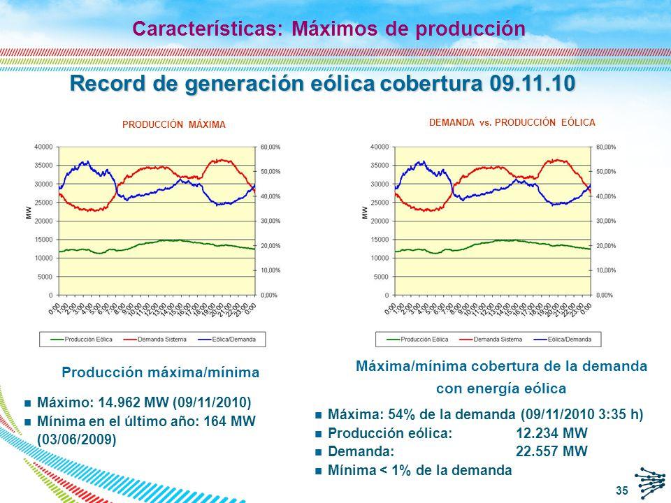 Record de generación eólica cobertura 09.11.10