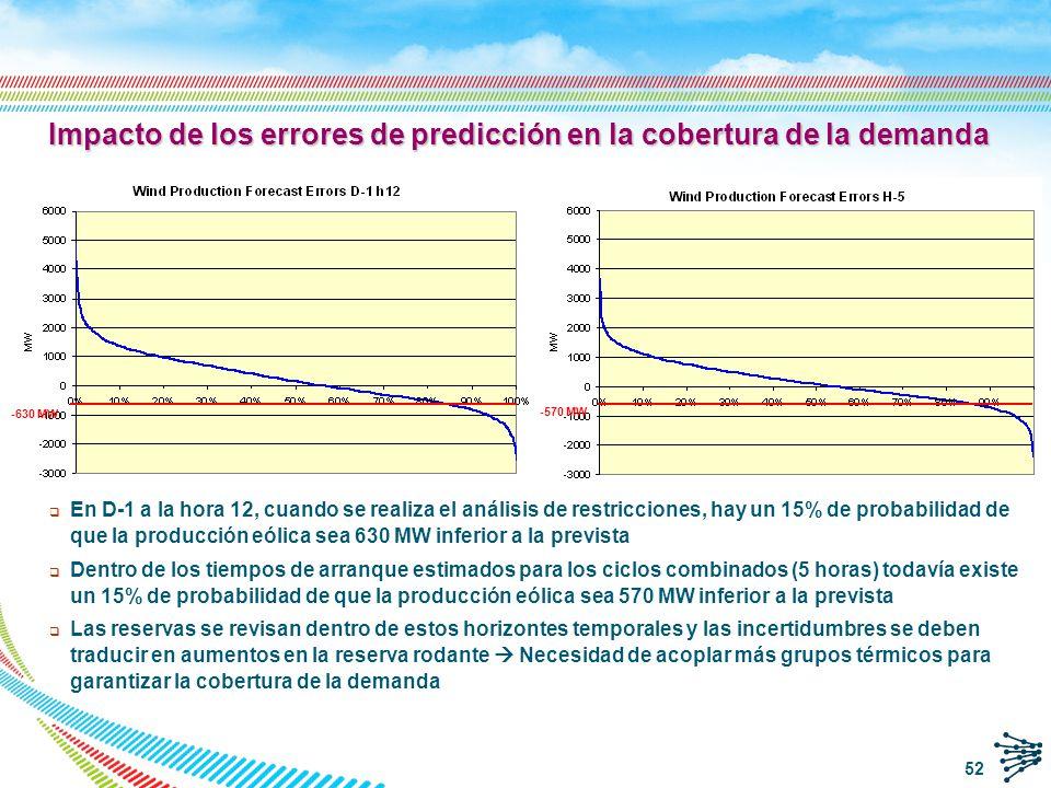 Impacto de los errores de predicción en la cobertura de la demanda