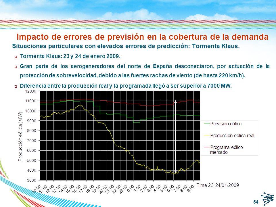 Impacto de errores de previsión en la cobertura de la demanda