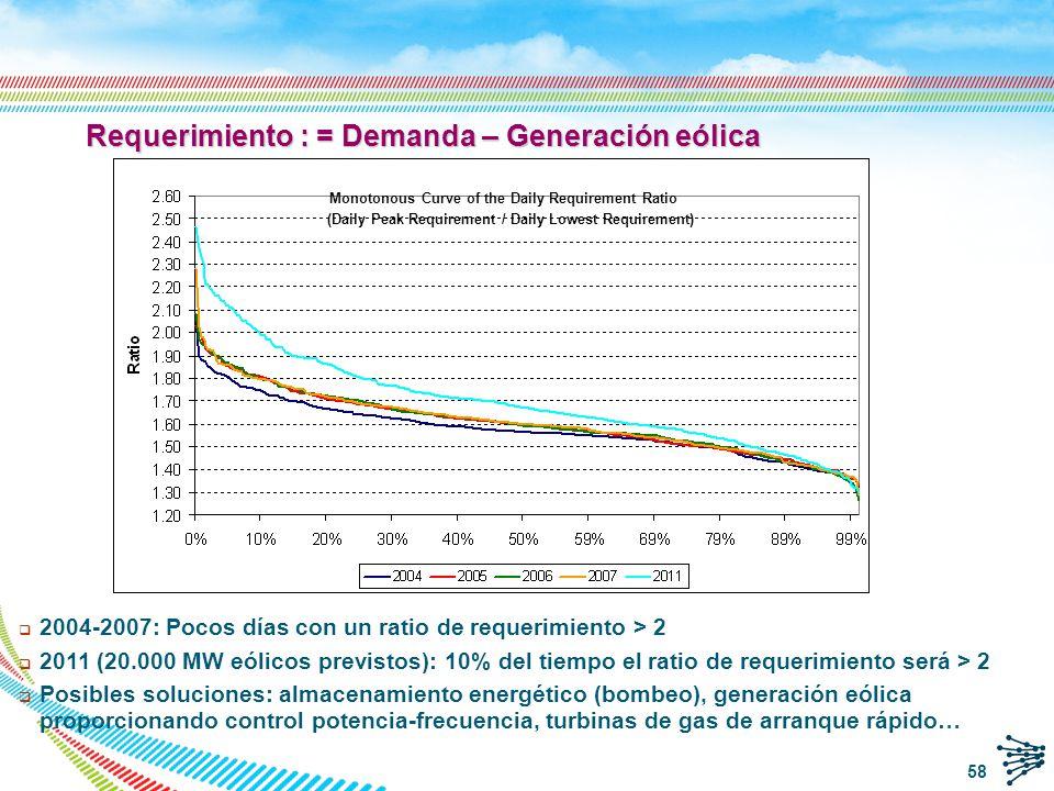 Requerimiento : = Demanda – Generación eólica