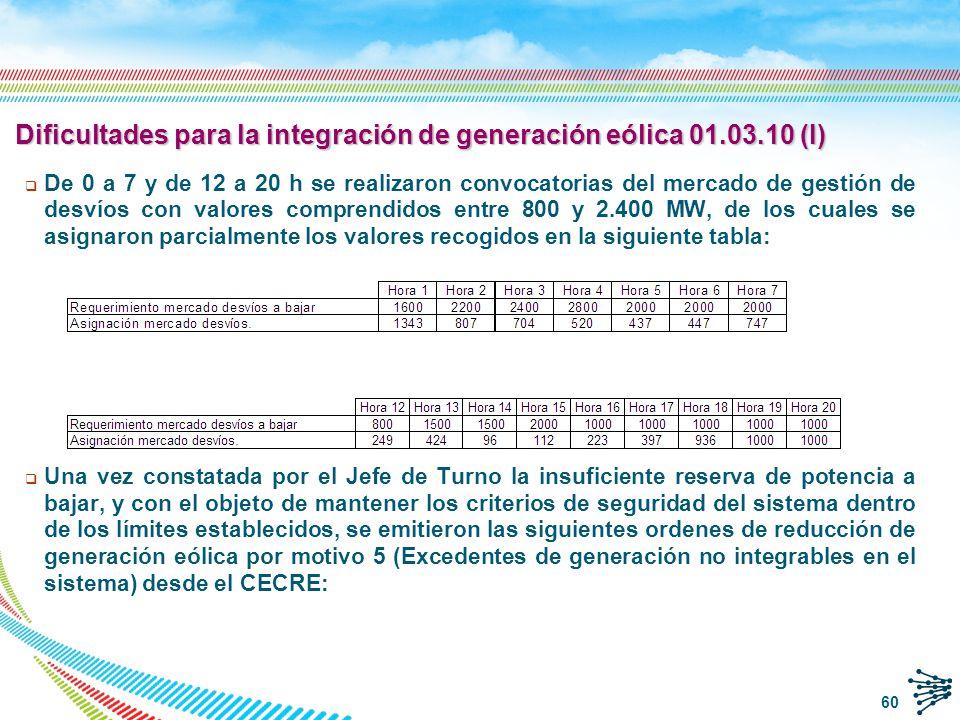 Dificultades para la integración de generación eólica 01.03.10 (I)