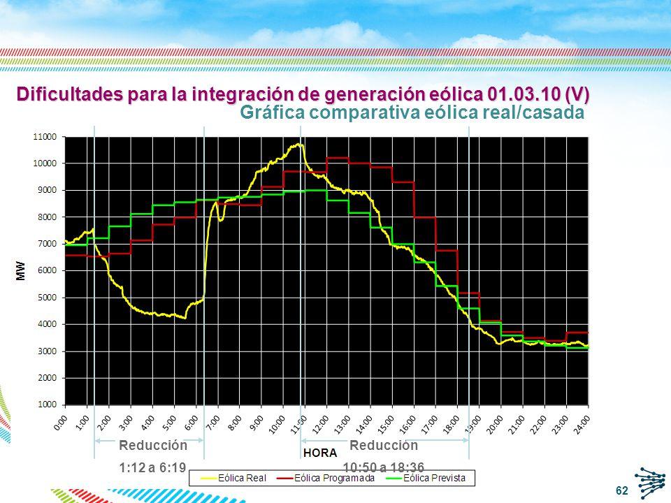 Dificultades para la integración de generación eólica 01.03.10 (V)