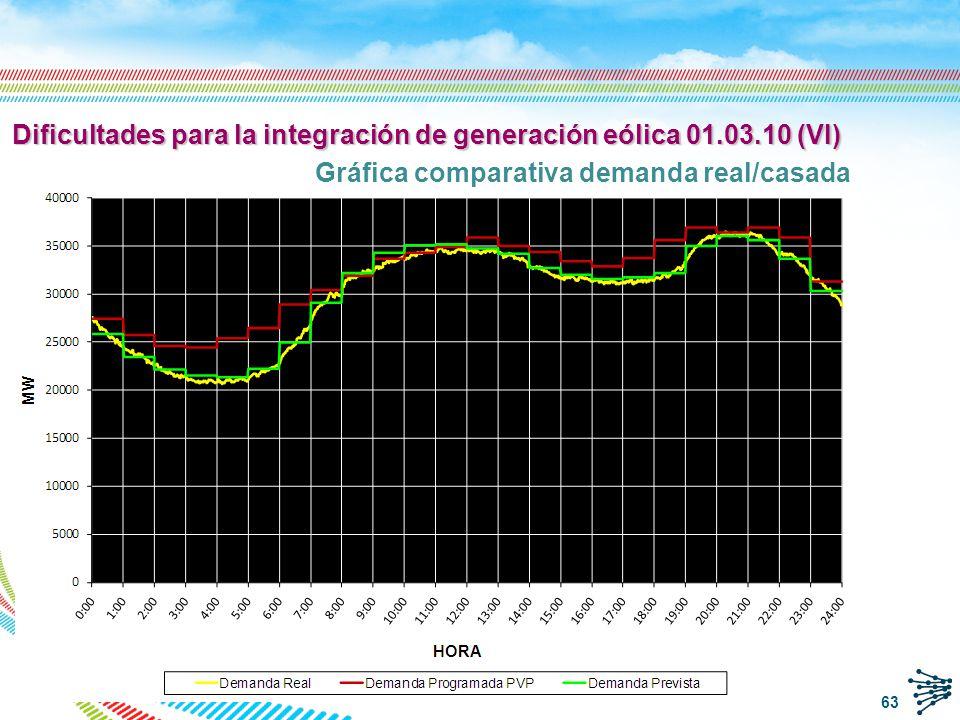 Dificultades para la integración de generación eólica 01.03.10 (VI)