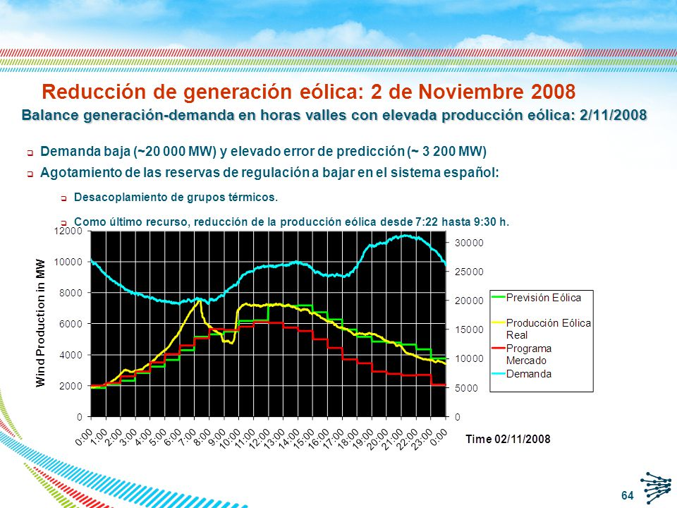 Reducción de generación eólica: 2 de Noviembre 2008