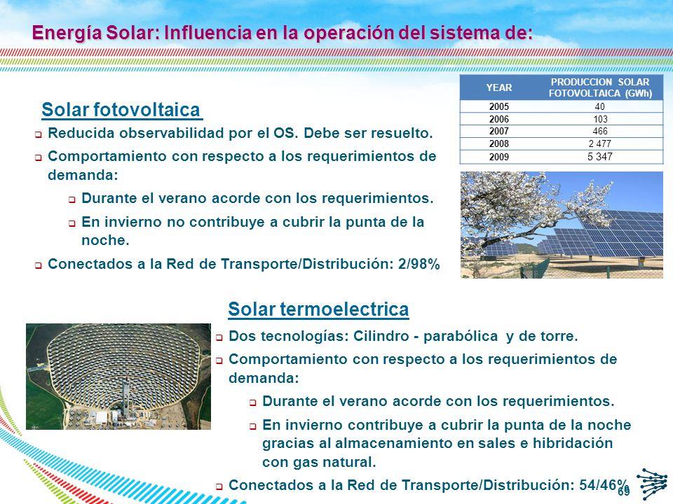 Energía Solar: Influencia en la operación del sistema de: