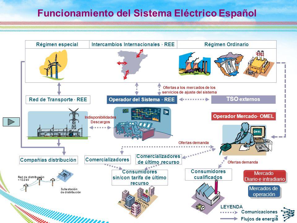 Funcionamiento del Sistema Eléctrico Español