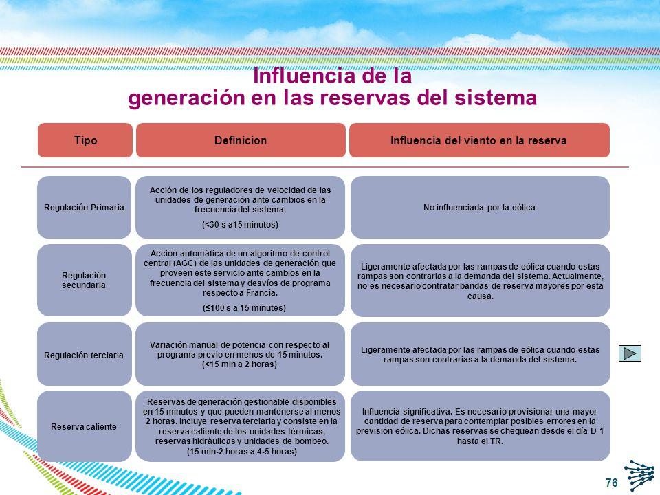 generación en las reservas del sistema