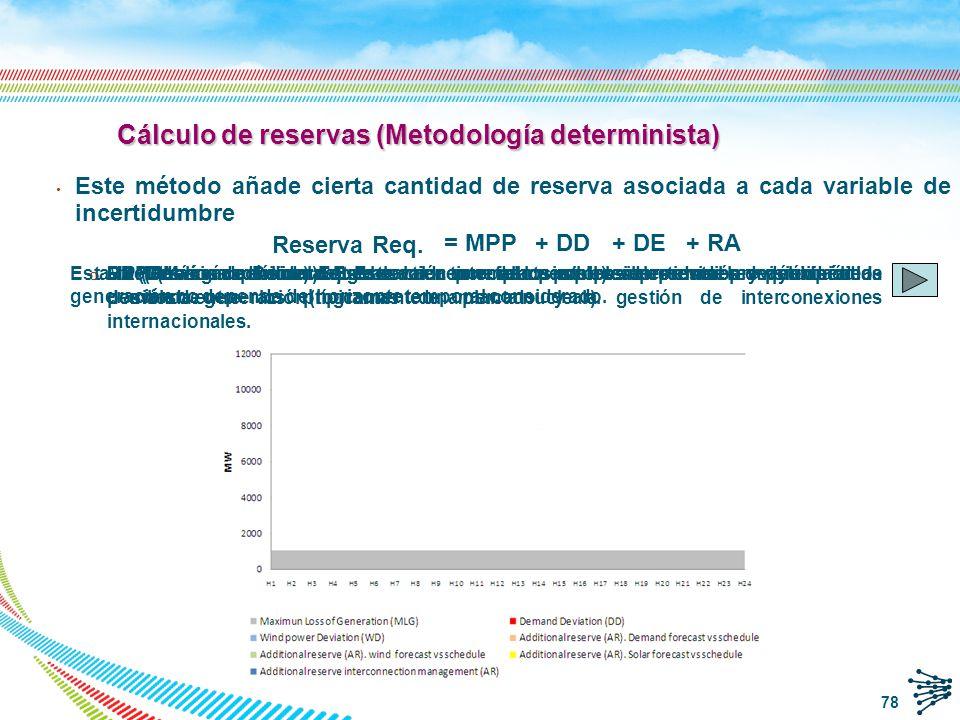 Cálculo de reservas (Metodología determinista)