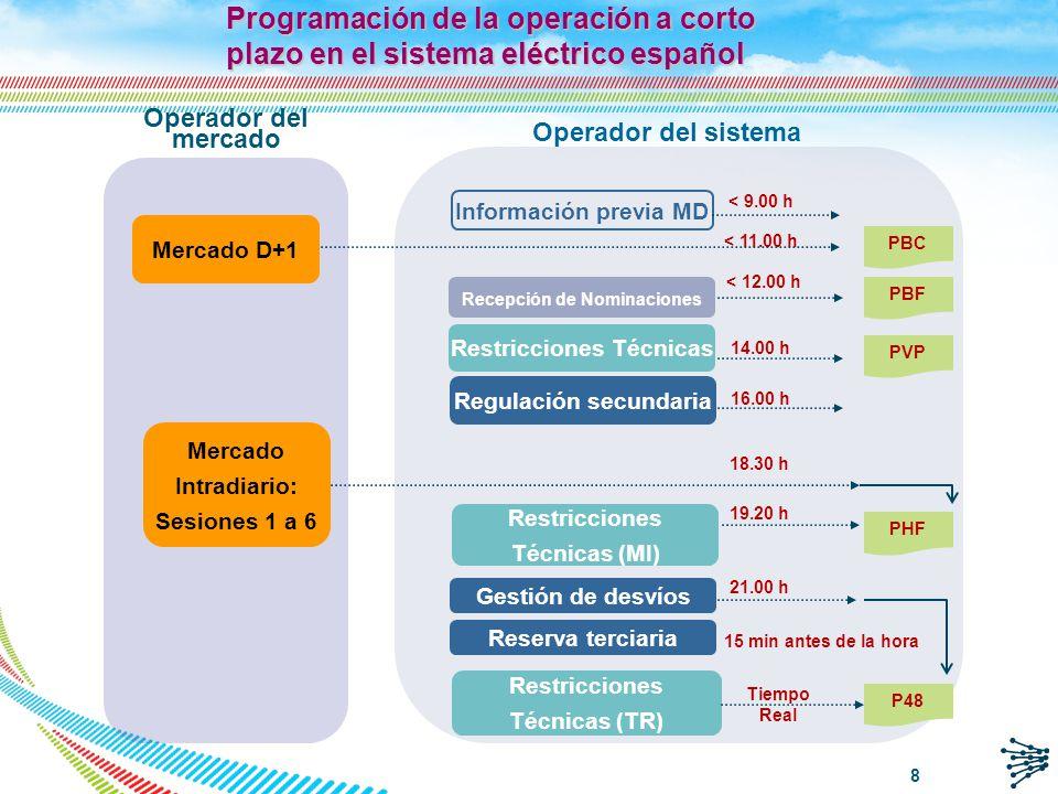 Programación de la operación a corto plazo en el sistema eléctrico español