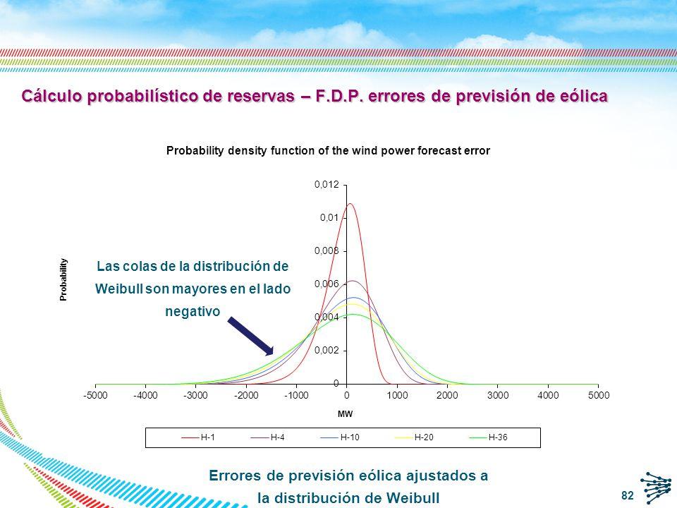 Errores de previsión eólica ajustados a la distribución de Weibull