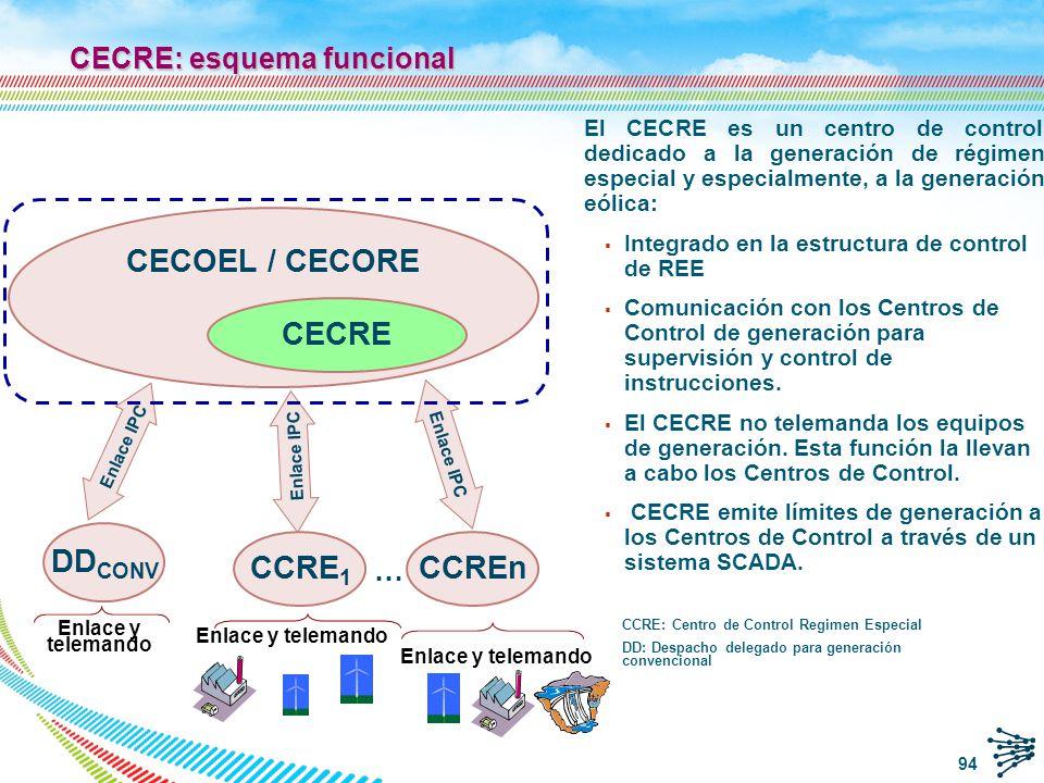 CECRE: esquema funcional