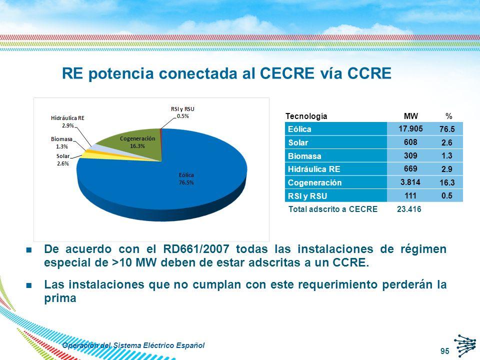 RE potencia conectada al CECRE vía CCRE
