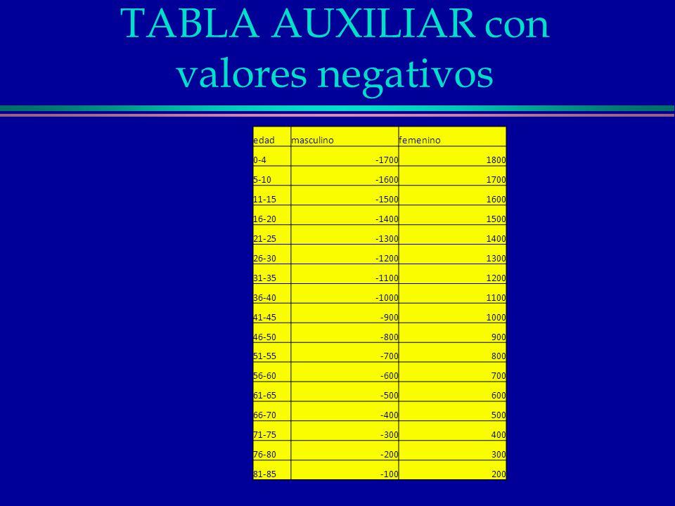 TABLA AUXILIAR con valores negativos