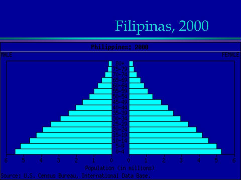 Filipinas, 2000