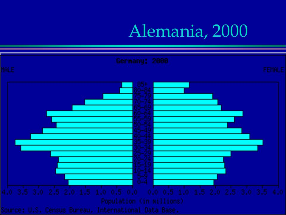 Alemania, 2000