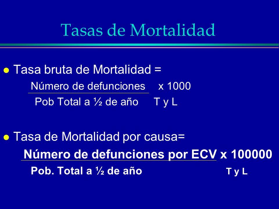 Tasas de Mortalidad Tasa bruta de Mortalidad =