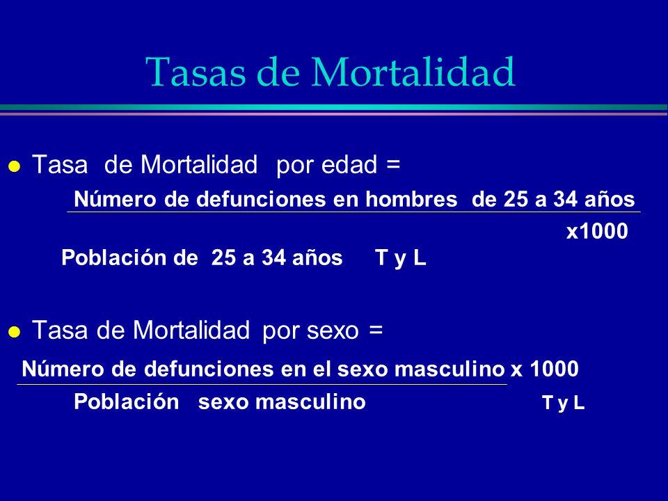 Tasas de Mortalidad Tasa de Mortalidad por edad =