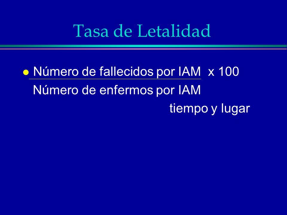 Tasa de Letalidad Número de fallecidos por IAM x 100