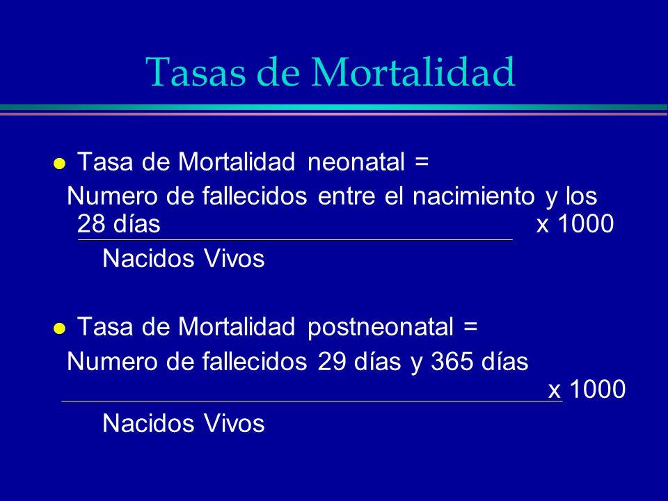 Tasas de Mortalidad Tasa de Mortalidad neonatal =