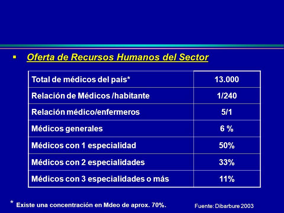 Oferta de Recursos Humanos del Sector