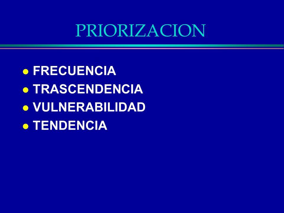 PRIORIZACION FRECUENCIA TRASCENDENCIA VULNERABILIDAD TENDENCIA