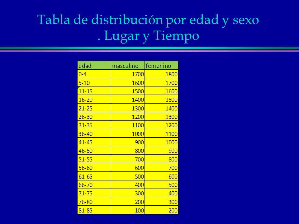 Tabla de distribución por edad y sexo . Lugar y Tiempo