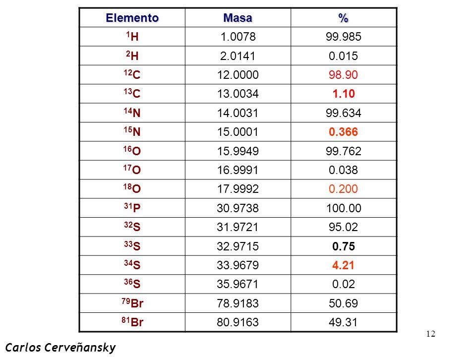 Elemento Masa. % 1H. 1.0078. 99.985. 2H. 2.0141. 0.015. 12C. 12.0000. 98.90. 13C. 13.0034.