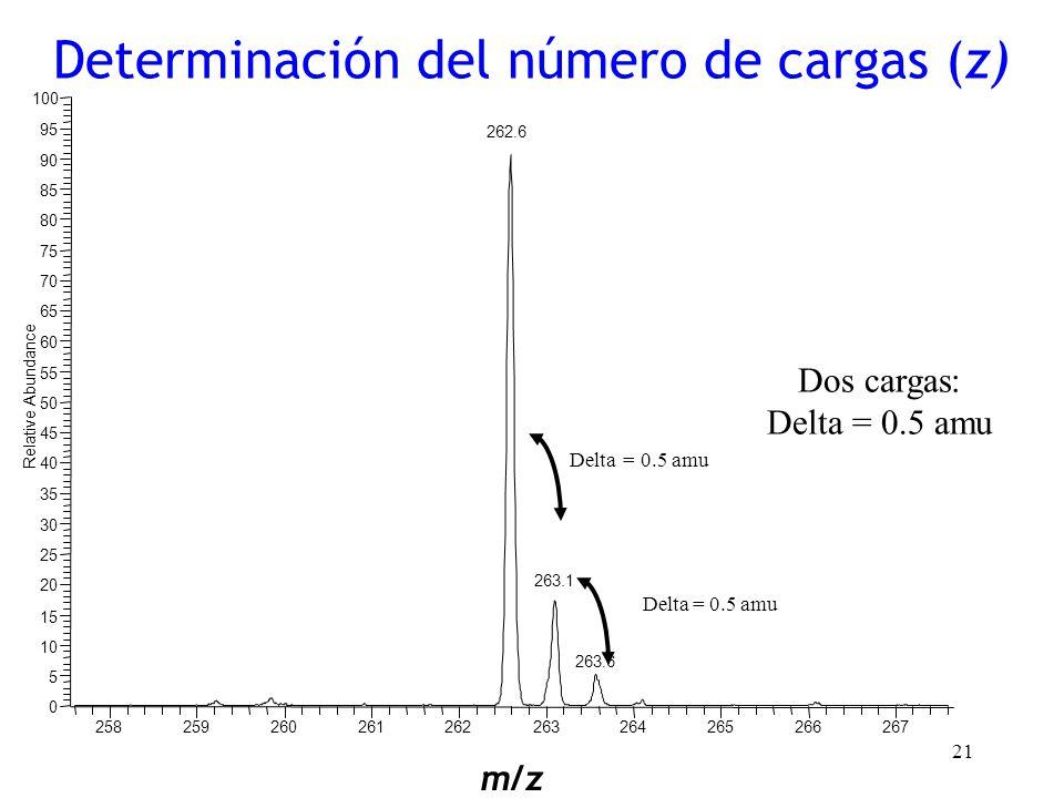 Determinación del número de cargas (z)