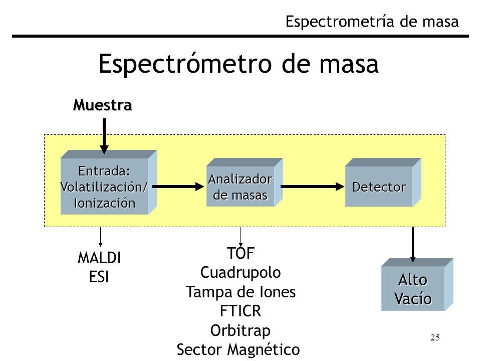 Espectrómetro de masa Espectrometría de masa Muestra TOF MALDI